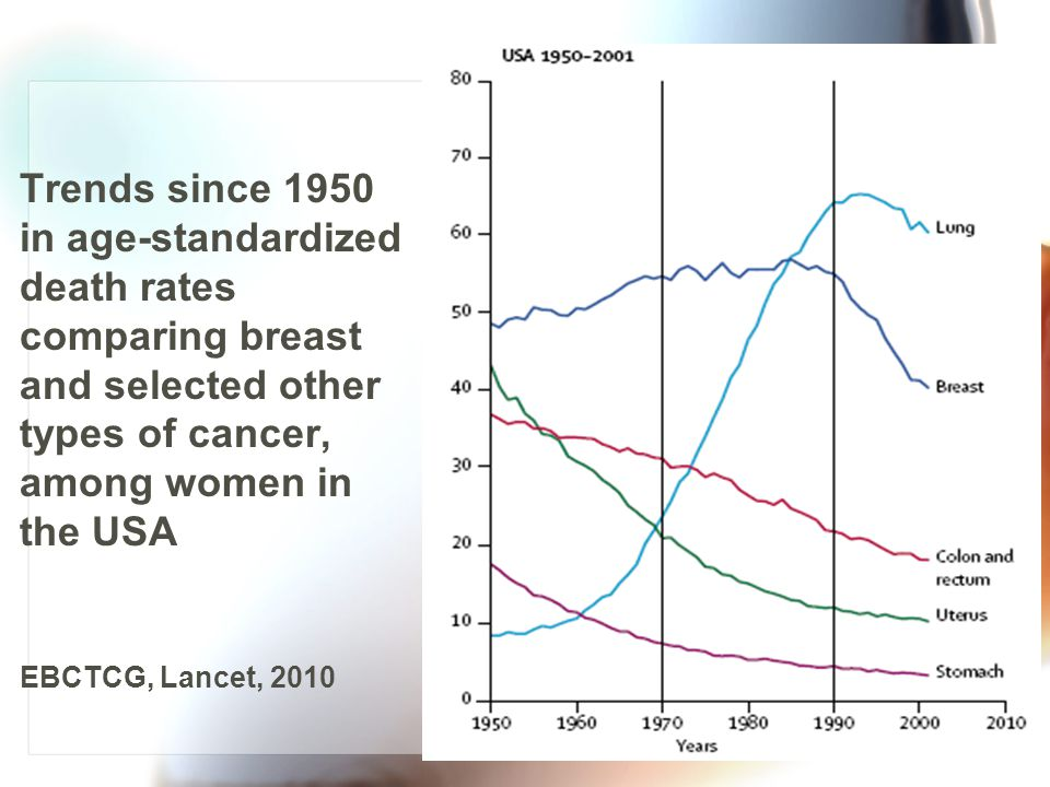 Trends since 1950 in age-standardized death rates comparing breast and selected other types of cancer, among women in the USA EBCTCG, Lancet, 2010