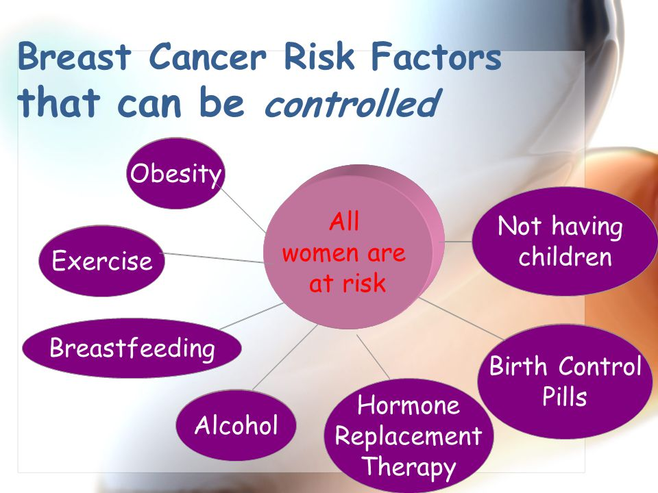 Breast Cancer Risk Factors that can be controlled
