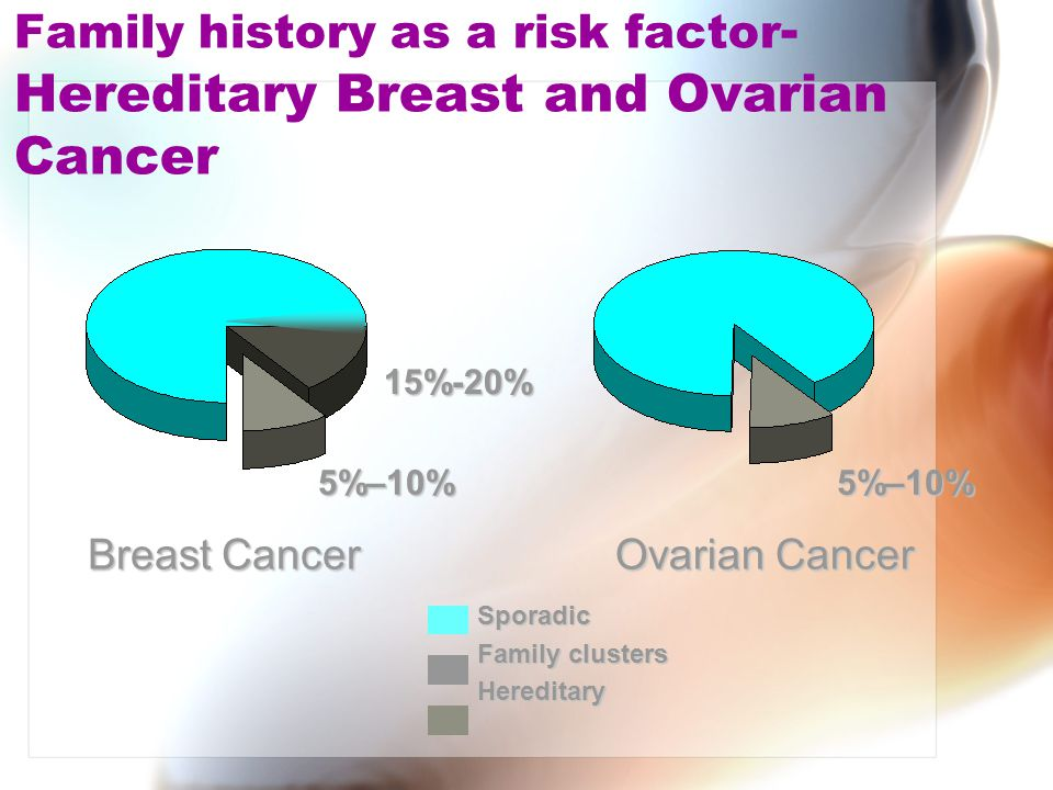 Family history as a risk factor-Hereditary Breast and Ovarian Cancer