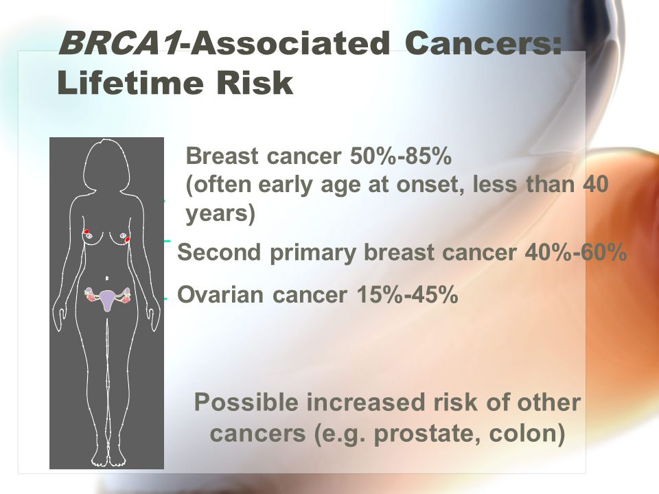BRCA1-Associated Cancers: Lifetime Risk