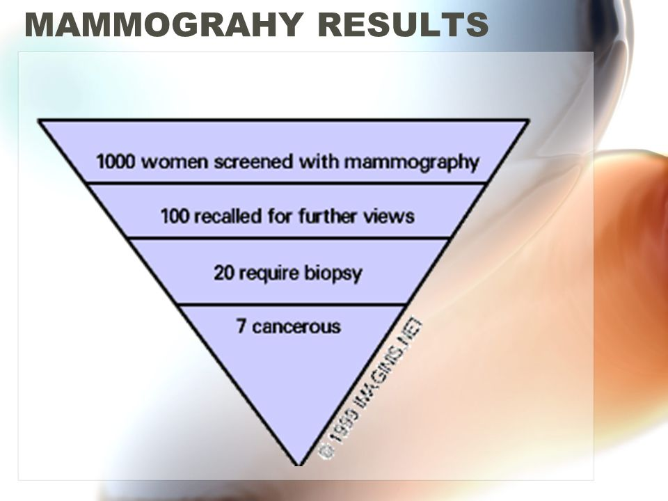 MAMMOGRAHY RESULTS