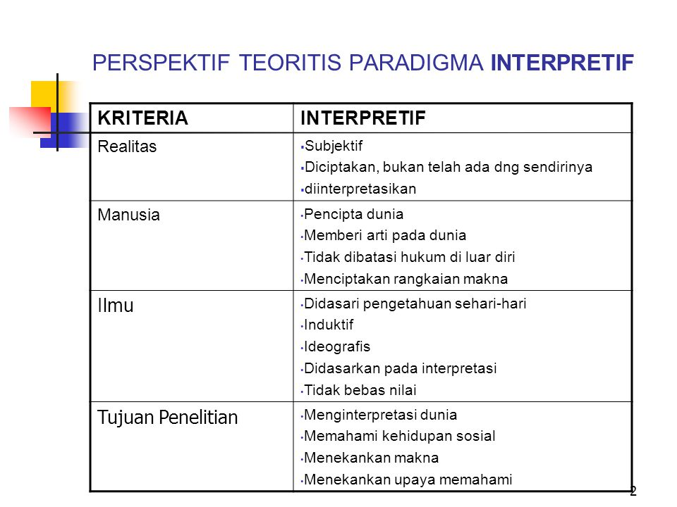 PERSPEKTIF TEORITIS PARADIGMA INTERPRETIF