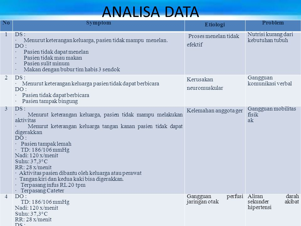 ANALISA DATA No Symptom Etiologi Problem 1 DS :