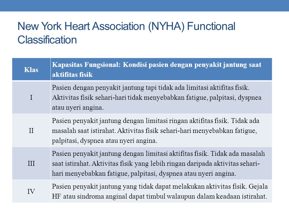 New York Heart Association (NYHA) Functional Classification