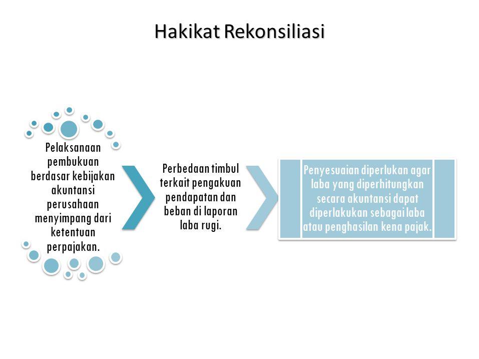 Hakikat Rekonsiliasi Pelaksanaan pembukuan berdasar kebijakan akuntansi perusahaan menyimpang dari ketentuan perpajakan.