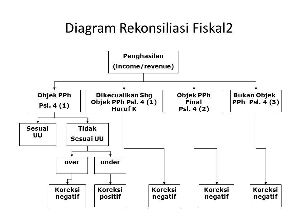 Diagram Rekonsiliasi Fiskal2