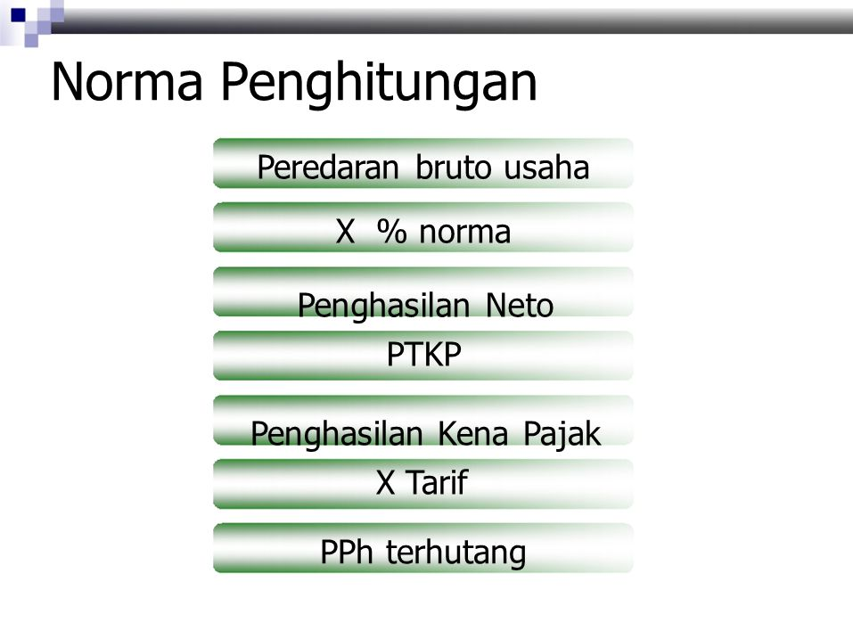 Norma Penghitungan Peredaran bruto usaha X % norma