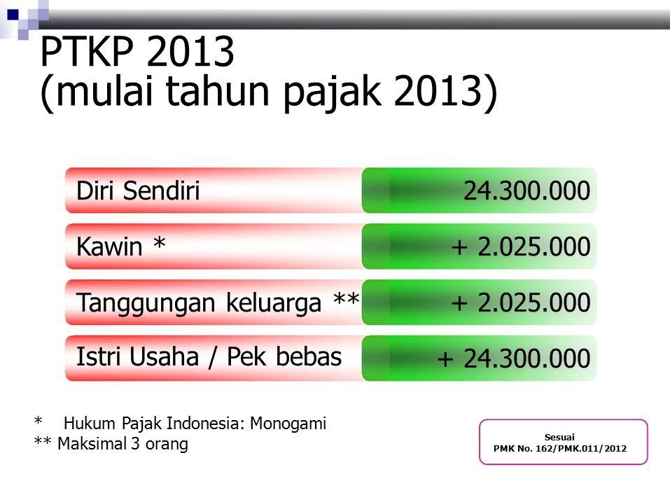 PTKP 2013 (mulai tahun pajak 2013) Diri Sendiri 24.300.000 Kawin *