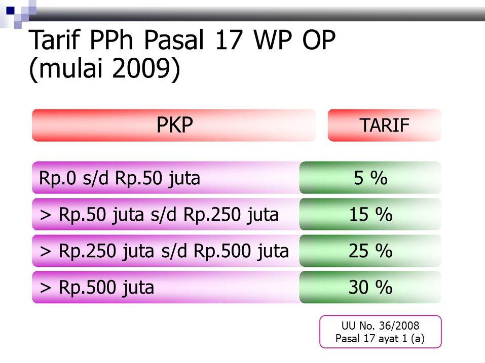 Tarif PPh Pasal 17 WP OP (mulai 2009)