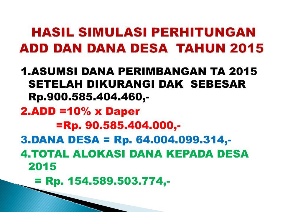 HASIL SIMULASI PERHITUNGAN ADD DAN DANA DESA TAHUN 2015