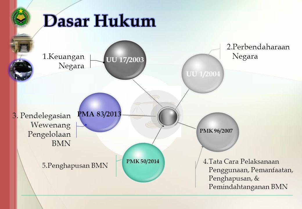 Dasar Hukum Perbendaharaan Negara Keuangan Negara