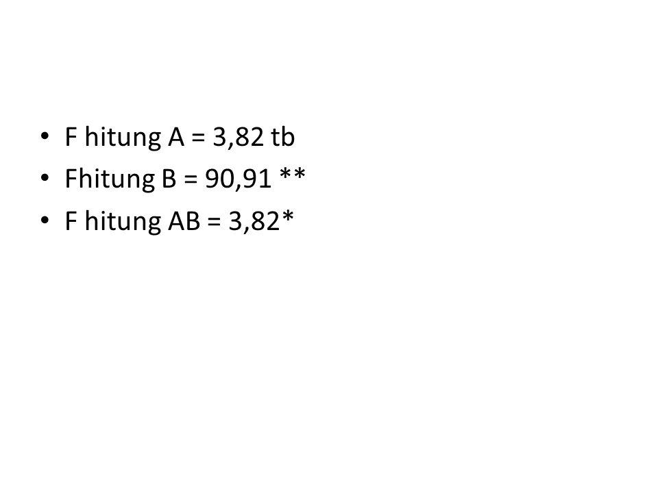 F hitung A = 3,82 tb Fhitung B = 90,91 ** F hitung AB = 3,82*