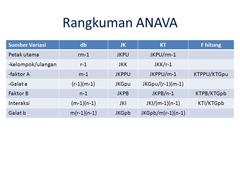 Rangkuman ANAVA Sumber Variasi db JK KT F hitung Petak utama rm-1 JKPU