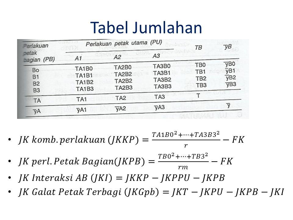 Tabel Jumlahan 𝐽𝐾 𝑘𝑜𝑚𝑏.𝑝𝑒𝑟𝑙𝑎𝑘𝑢𝑎𝑛 (𝐽𝐾𝐾𝑃)= 𝑇𝐴1𝐵0 2 +…+ 𝑇𝐴3𝐵3 2 𝑟 −𝐹𝐾