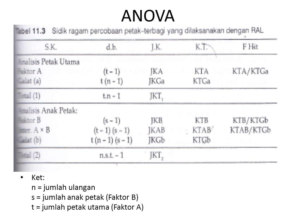 ANOVA Ket: n = jumlah ulangan s = jumlah anak petak (Faktor B)