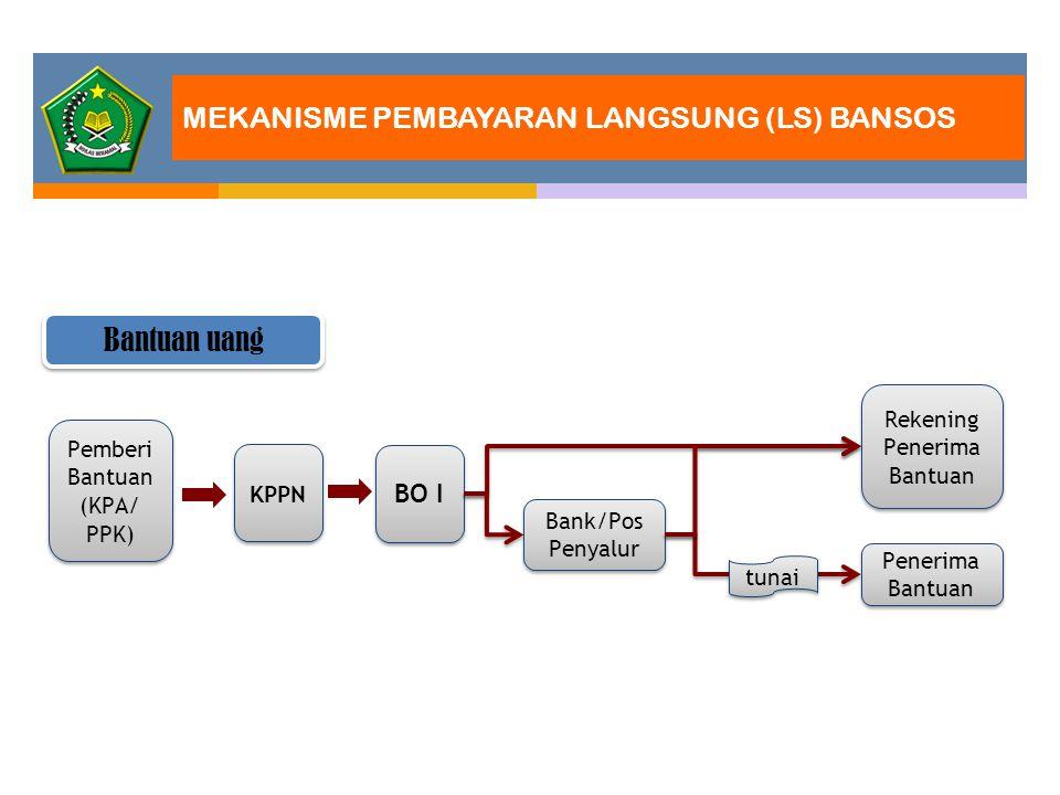 MEKANISME PEMBAYARAN LANGSUNG (LS) BANSOS