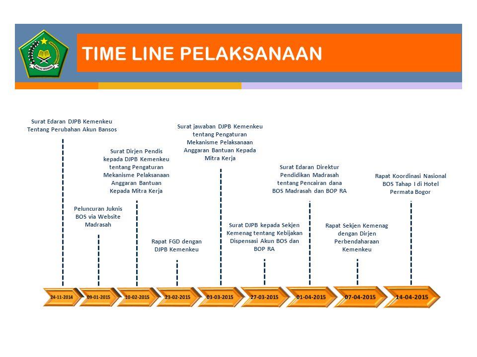 TIME LINE PELAKSANAAN Surat Edaran DJPB Kemenkeu