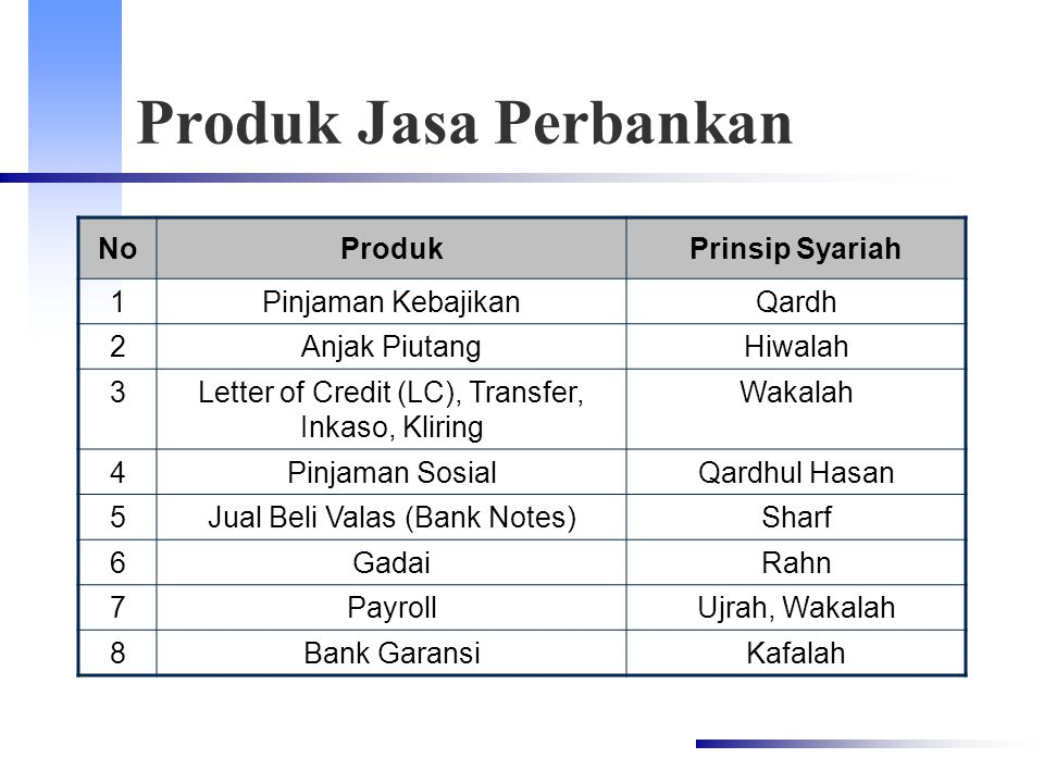 Produk Jasa Perbankan No Produk Prinsip Syariah 1 Pinjaman Kebajikan