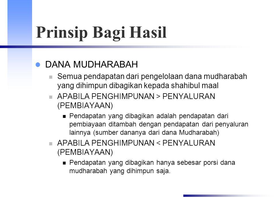 Prinsip Bagi Hasil DANA MUDHARABAH
