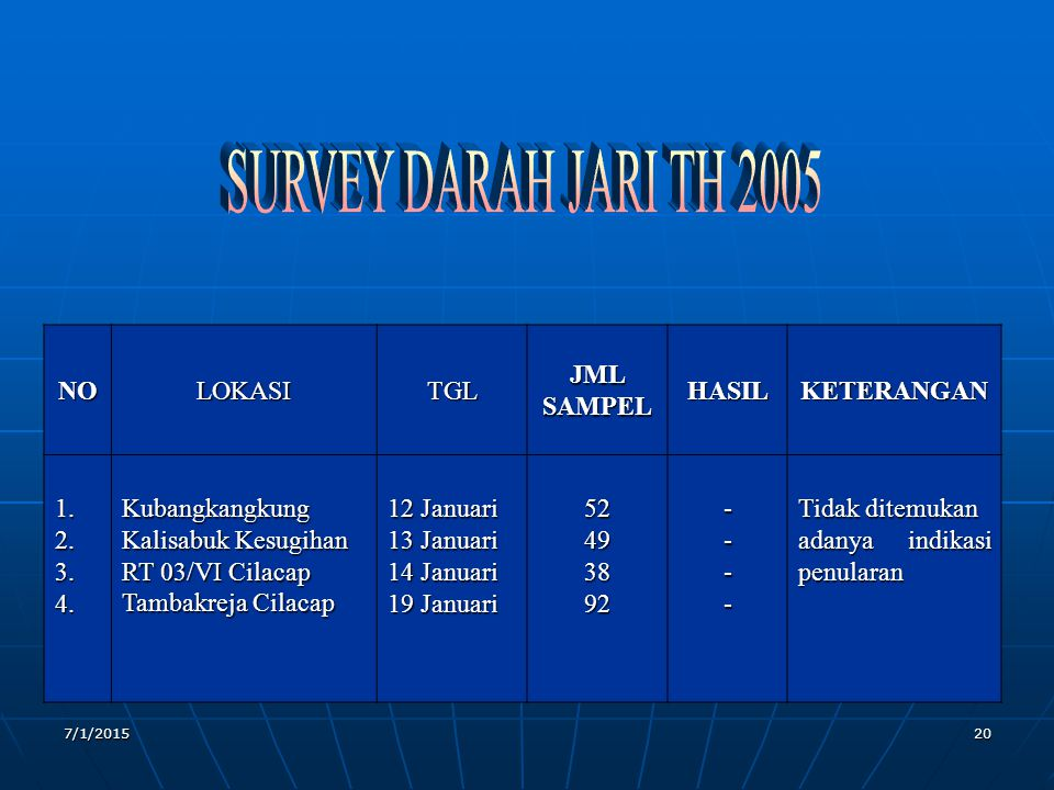 SURVEY DARAH JARI TH 2005 NO LOKASI TGL JML SAMPEL HASIL KETERANGAN 1.