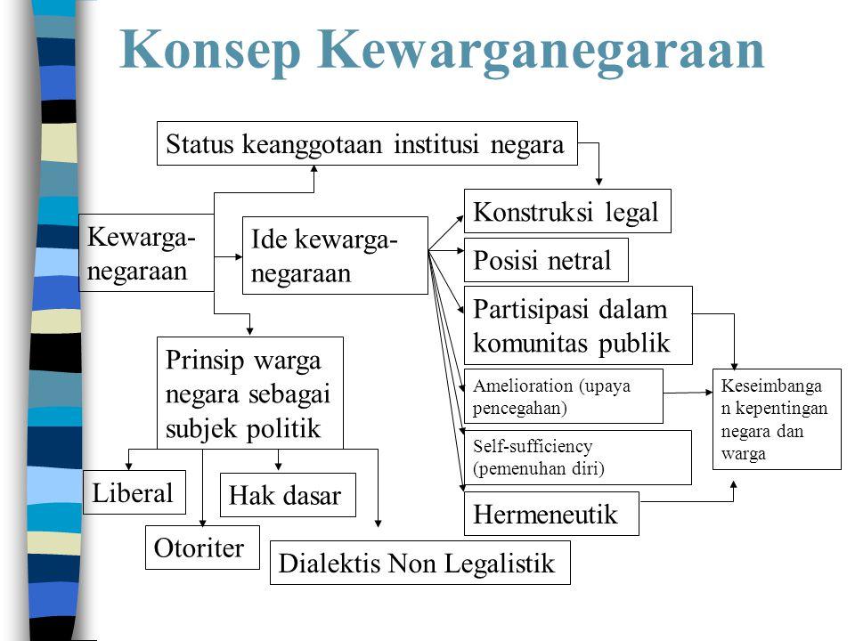 Konsep Kewarganegaraan