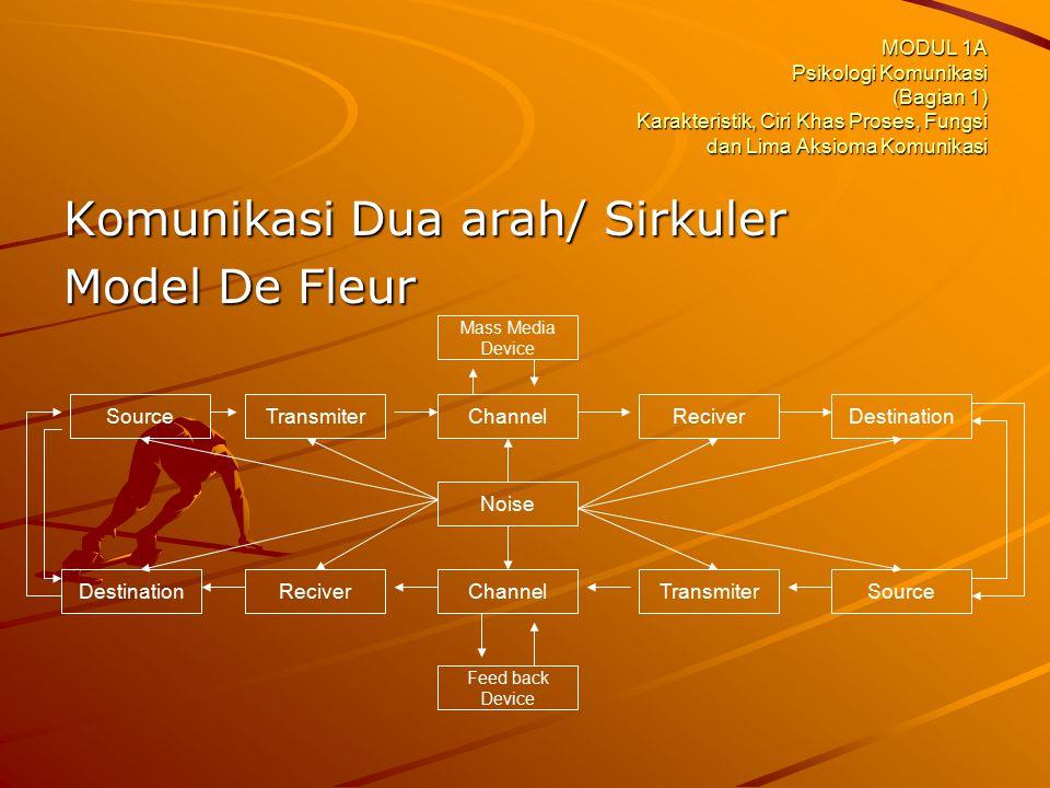Komunikasi Dua arah/ Sirkuler Model De Fleur