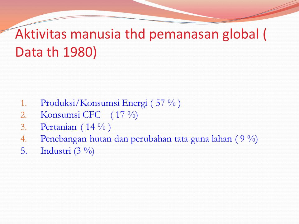 Aktivitas manusia thd pemanasan global ( Data th 1980)