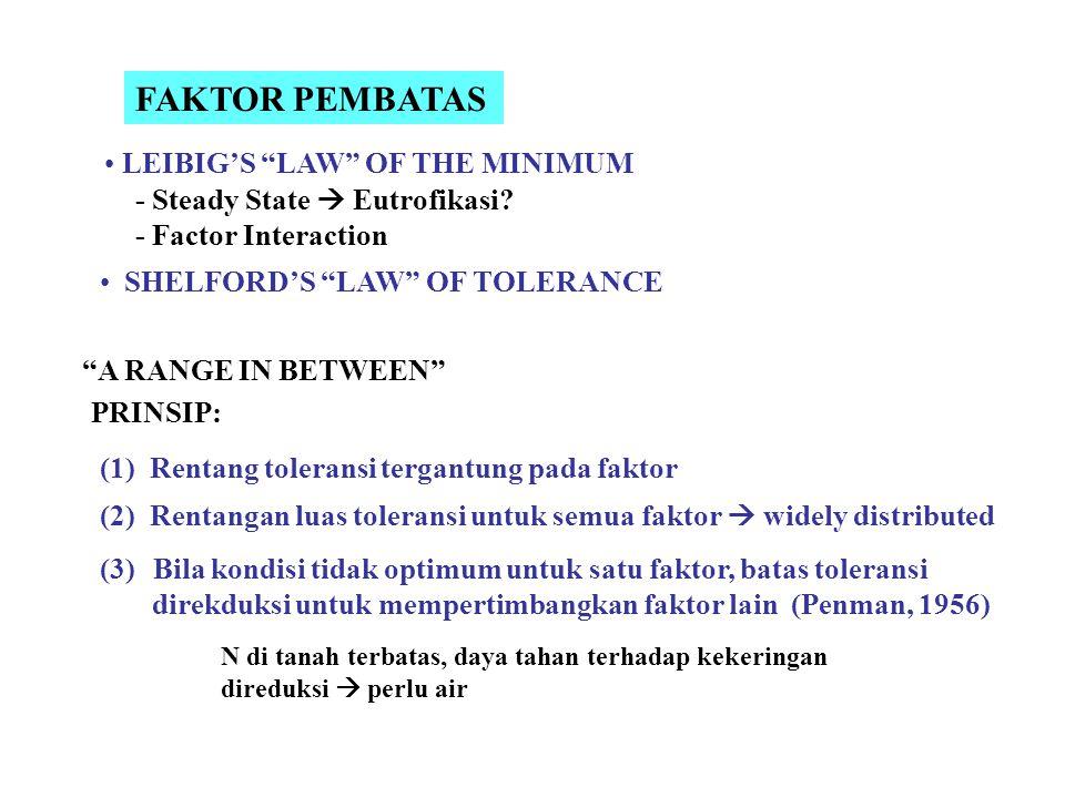 FAKTOR PEMBATAS LEIBIG'S LAW OF THE MINIMUM