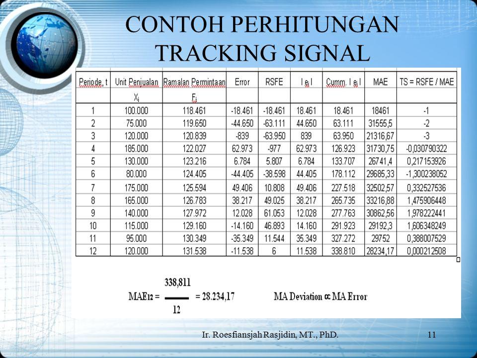 CONTOH PERHITUNGAN TRACKING SIGNAL