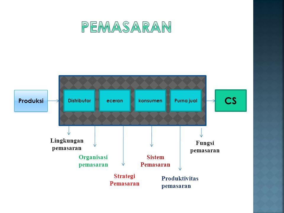 Pemasaran CS Produksi Lingkungan pemasaran Fungsi pemasaran Organisasi