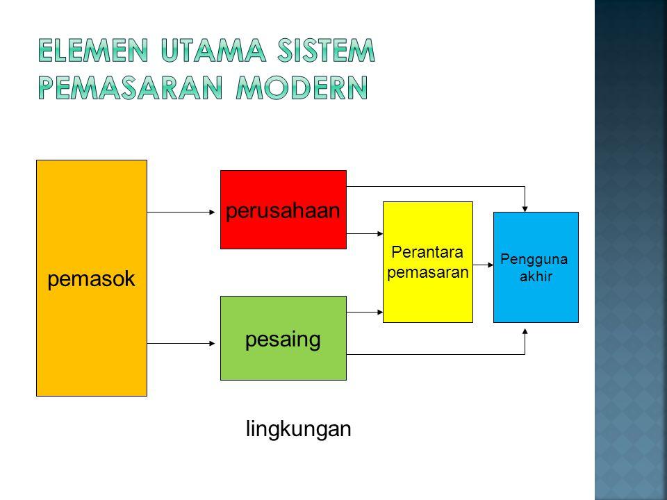 Elemen Utama Sistem Pemasaran Modern
