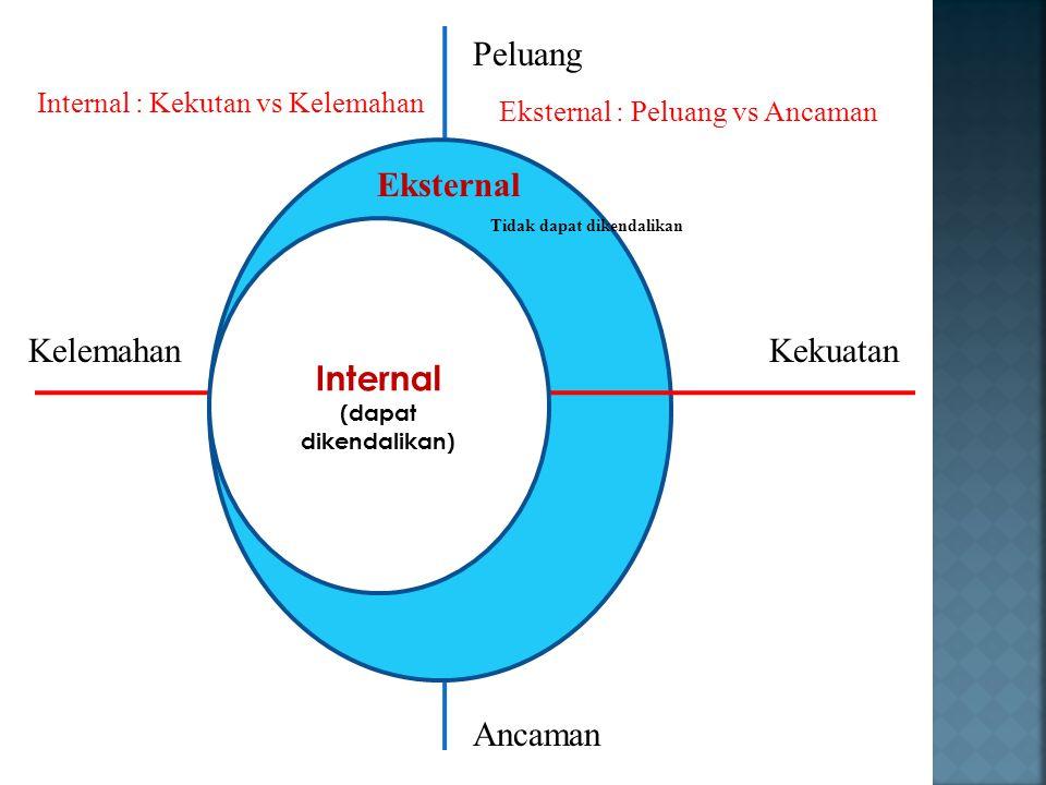 Peluang Eksternal Internal Kelemahan Kekuatan Ancaman