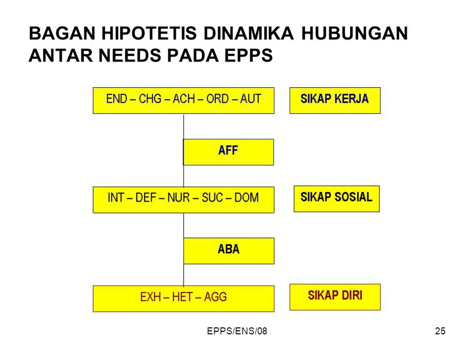 BAGAN HIPOTETIS DINAMIKA HUBUNGAN ANTAR NEEDS PADA EPPS