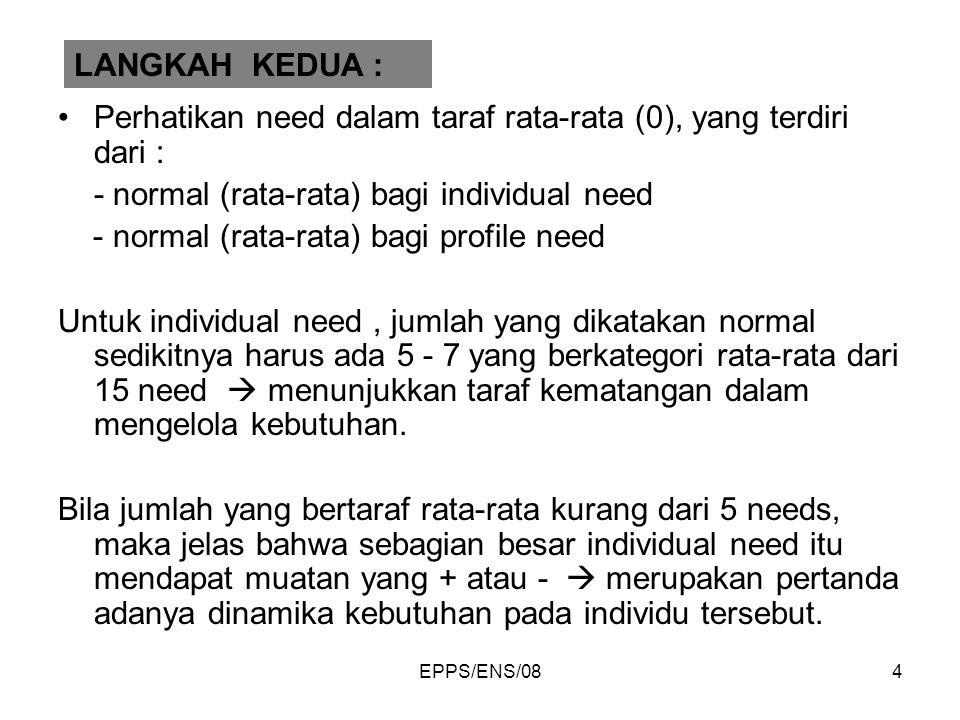 Perhatikan need dalam taraf rata-rata (0), yang terdiri dari :