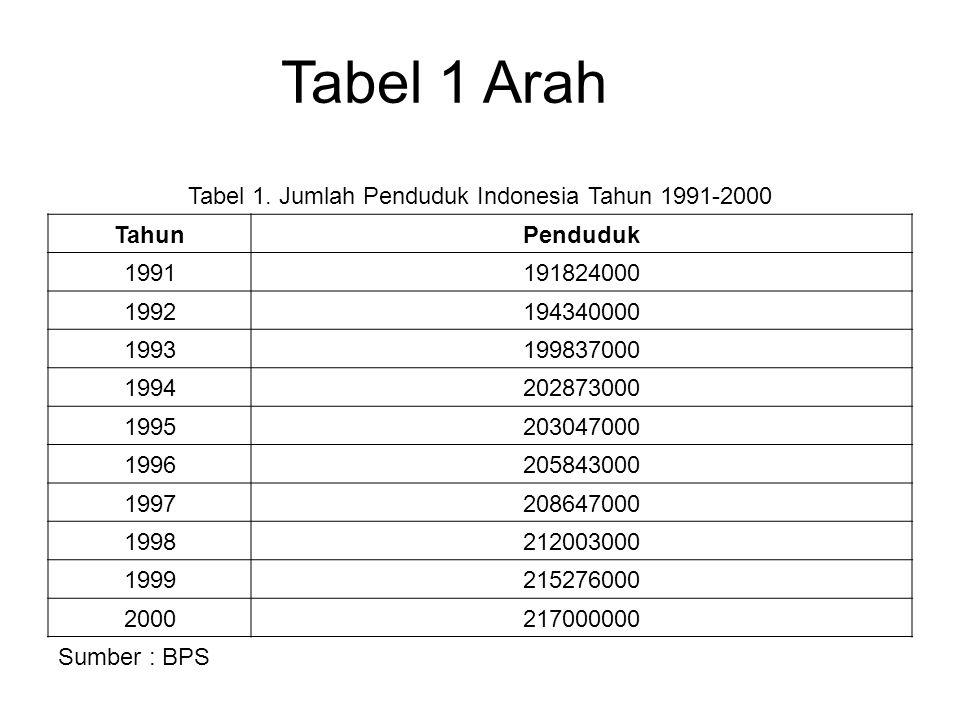 Tabel 1. Jumlah Penduduk Indonesia Tahun 1991-2000