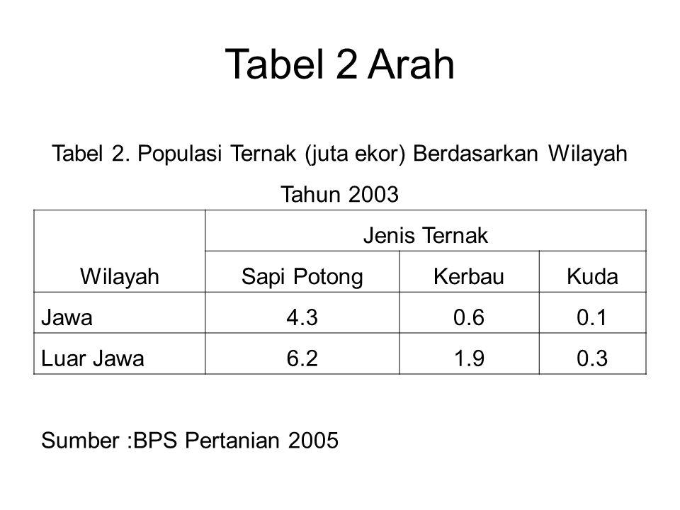 Tabel 2. Populasi Ternak (juta ekor) Berdasarkan Wilayah