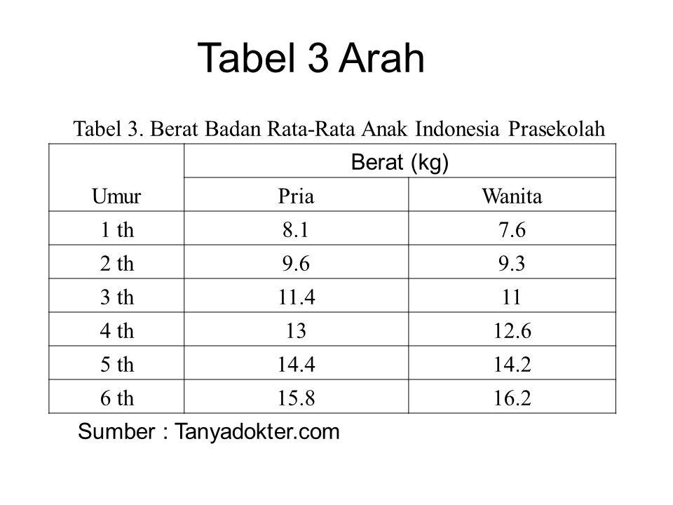 Tabel 3. Berat Badan Rata-Rata Anak Indonesia Prasekolah
