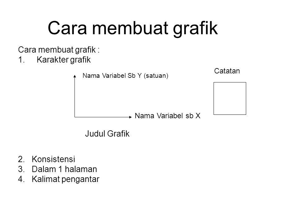 Cara membuat grafik Cara membuat grafik : Karakter grafik