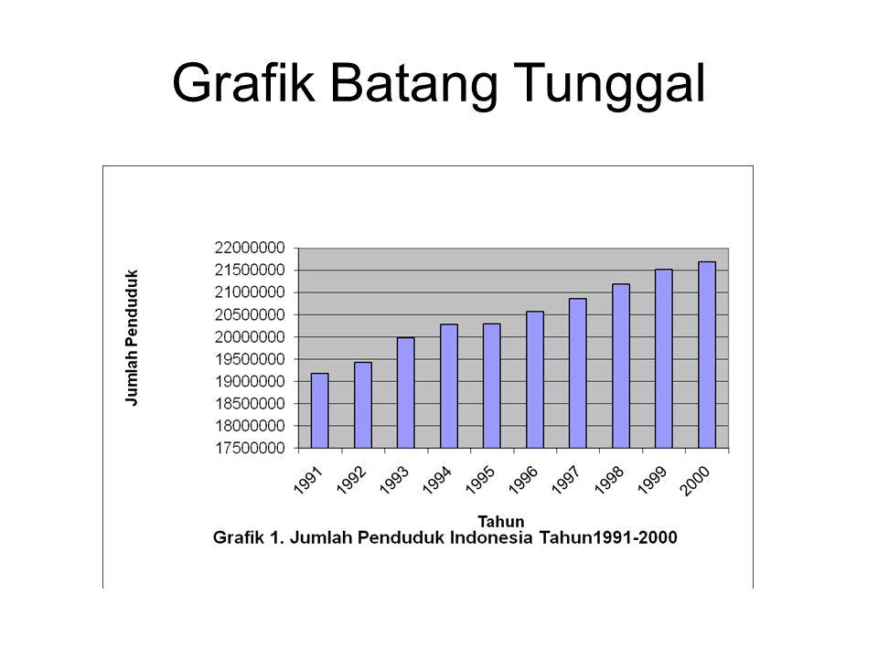 Grafik Batang Tunggal