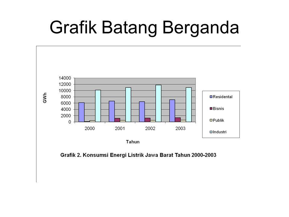 Grafik Batang Berganda