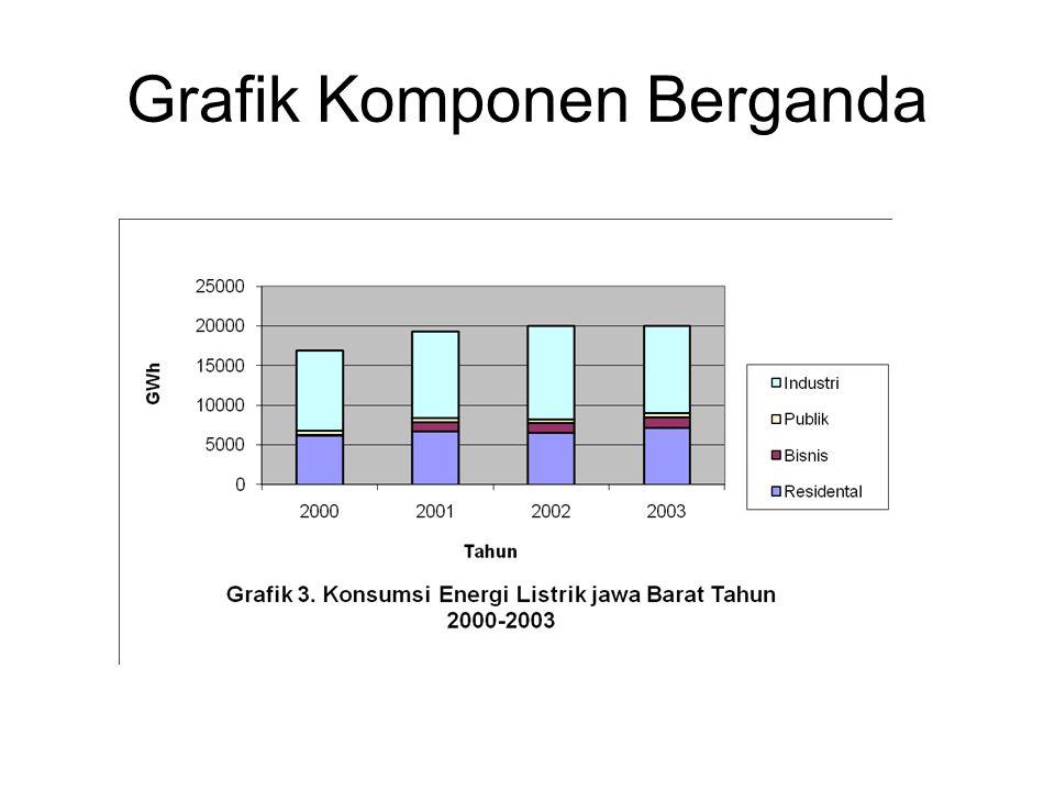 Grafik Komponen Berganda