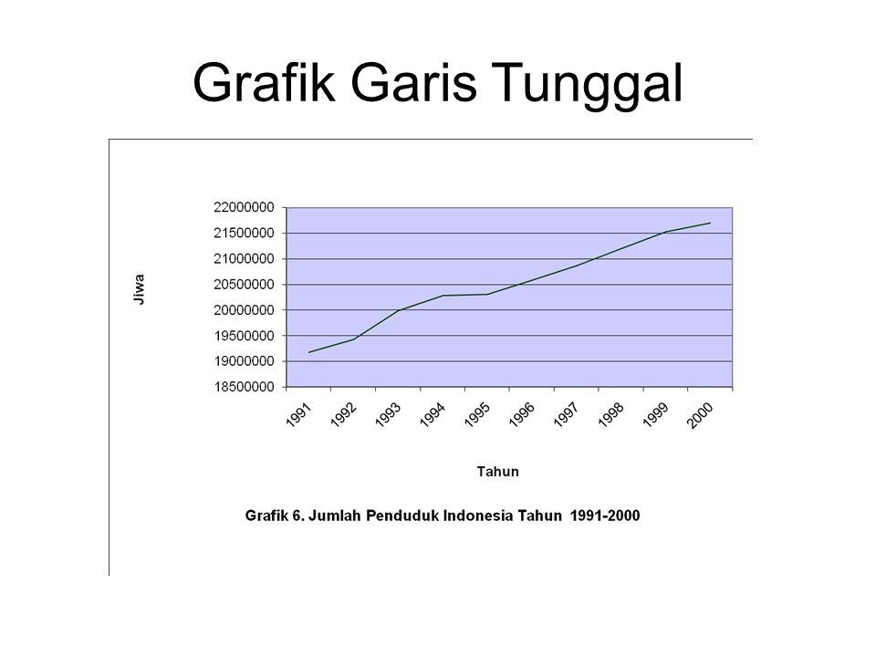 Grafik Garis Tunggal