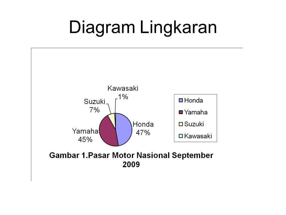 Diagram Lingkaran