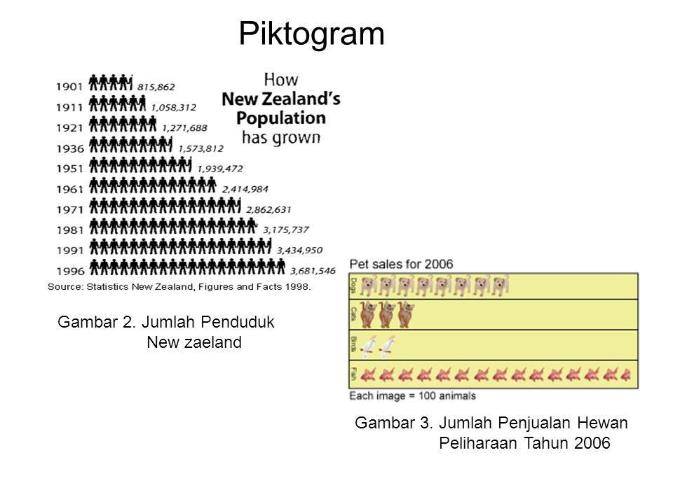 Piktogram Gambar 2. Jumlah Penduduk New zaeland