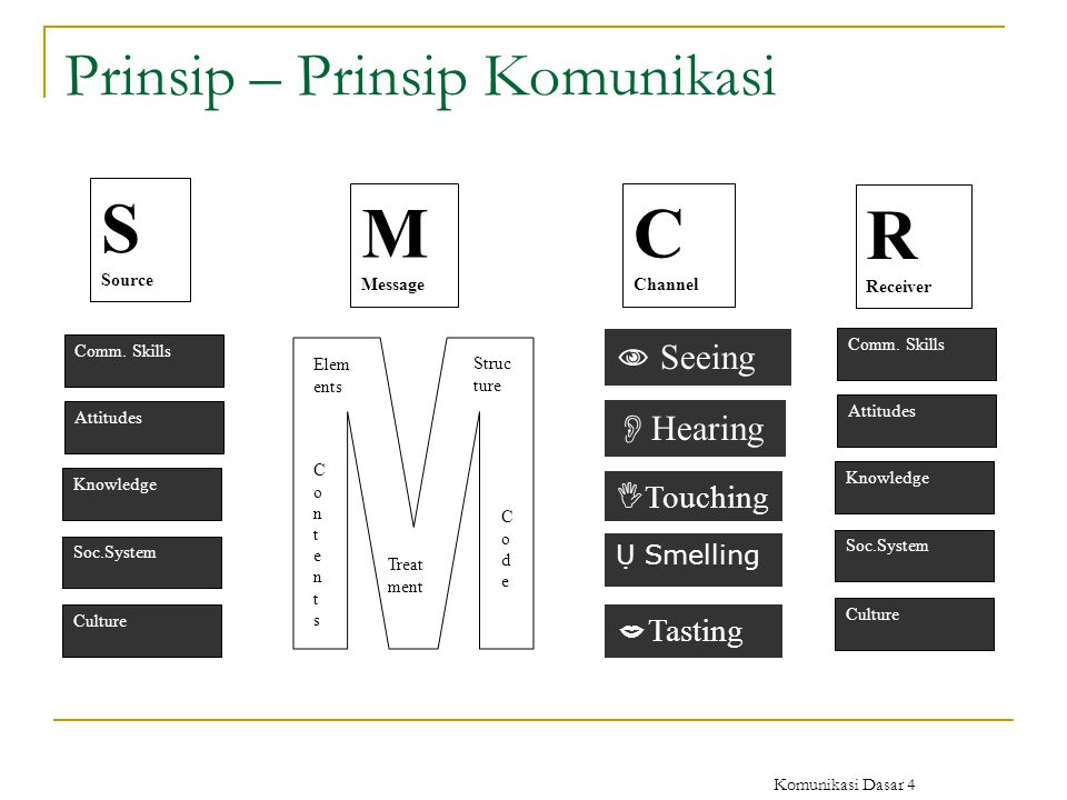 Prinsip – Prinsip Komunikasi