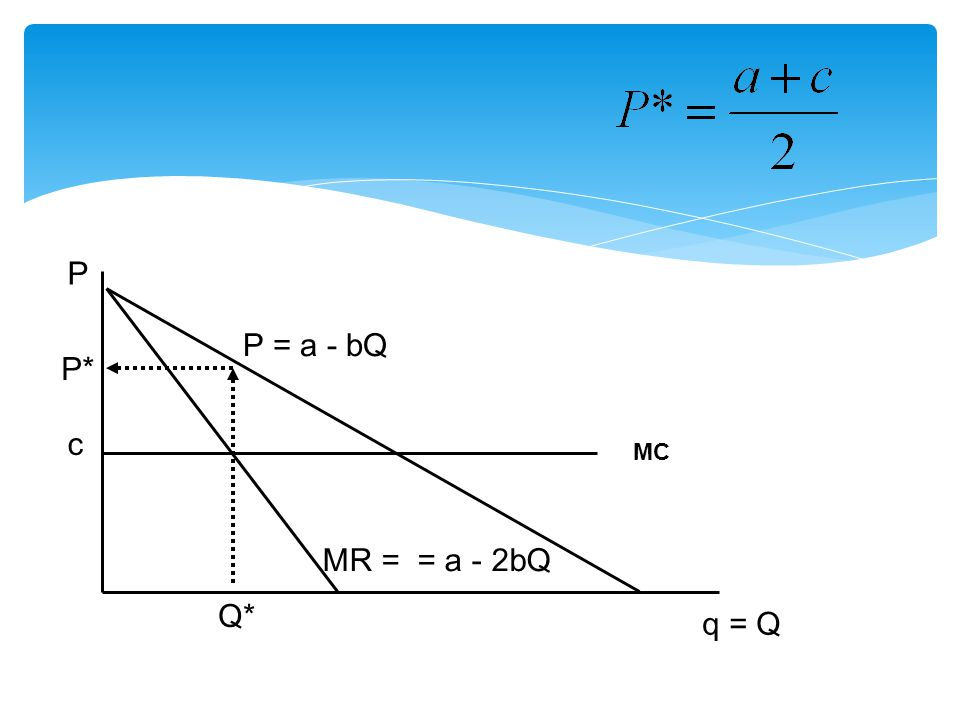 P P = a - bQ P* c MC MR = = a - 2bQ Q* q = Q