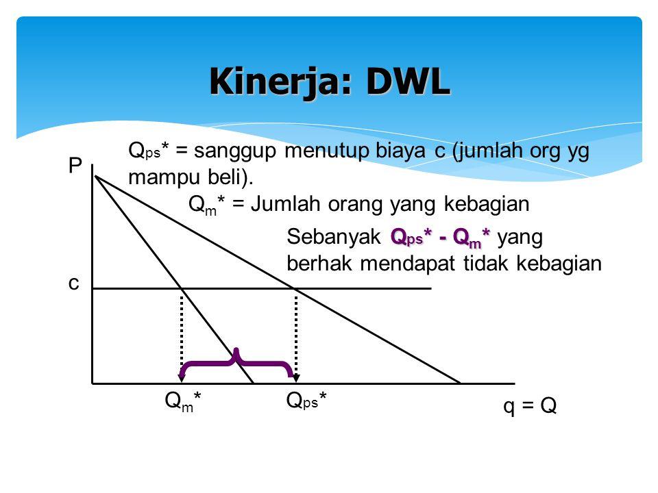 Kinerja: DWL Qps* = sanggup menutup biaya c (jumlah org yg mampu beli). P. Qm* = Jumlah orang yang kebagian.