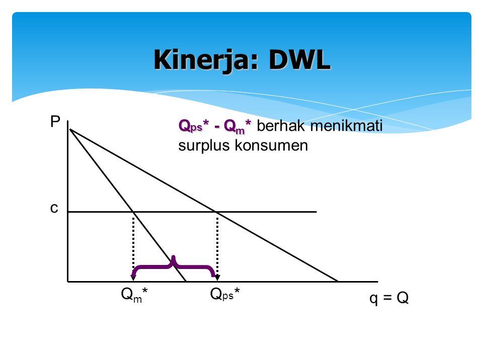Kinerja: DWL P Qps* - Qm* berhak menikmati surplus konsumen c Qm* Qps*