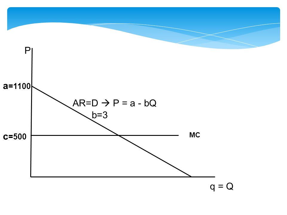 P a=1100 AR=D  P = a - bQ b=3 c=500 MC q = Q