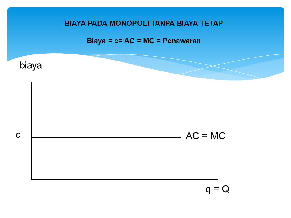 BIAYA PADA MONOPOLI TANPA BIAYA TETAP Biaya = c= AC = MC = Penawaran
